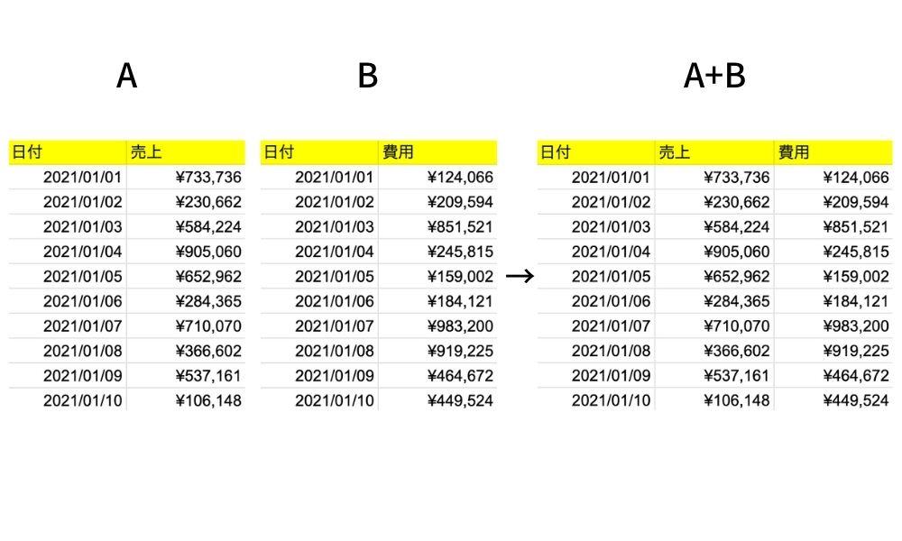 Googleデータポータルの統合レポート例